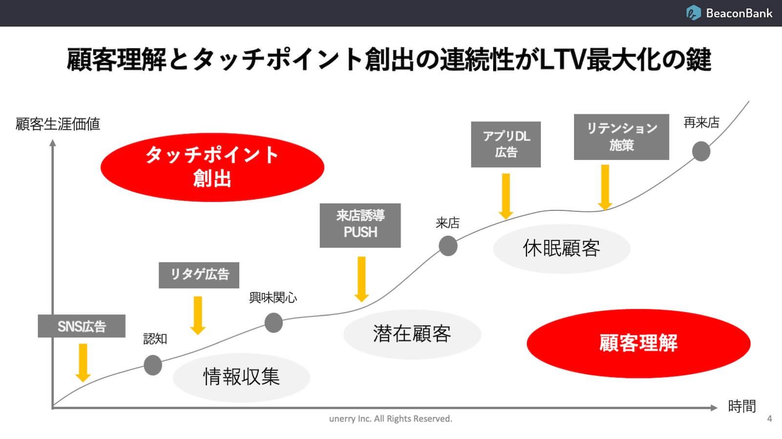 資料:顧客理解とタッチポイント創出の連続性がLTV最大化の鍵
