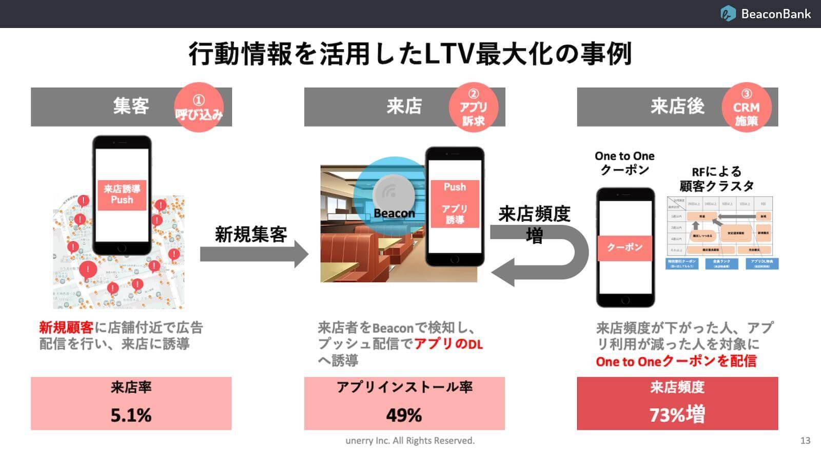行動情報を活用したLTV最大化の事例