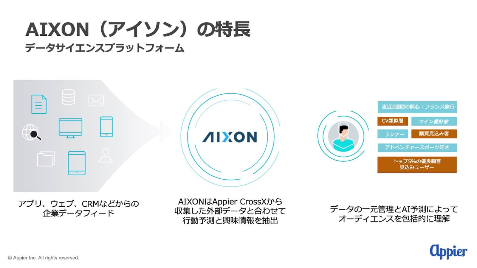 資料:AIXON(アイソン)の特長