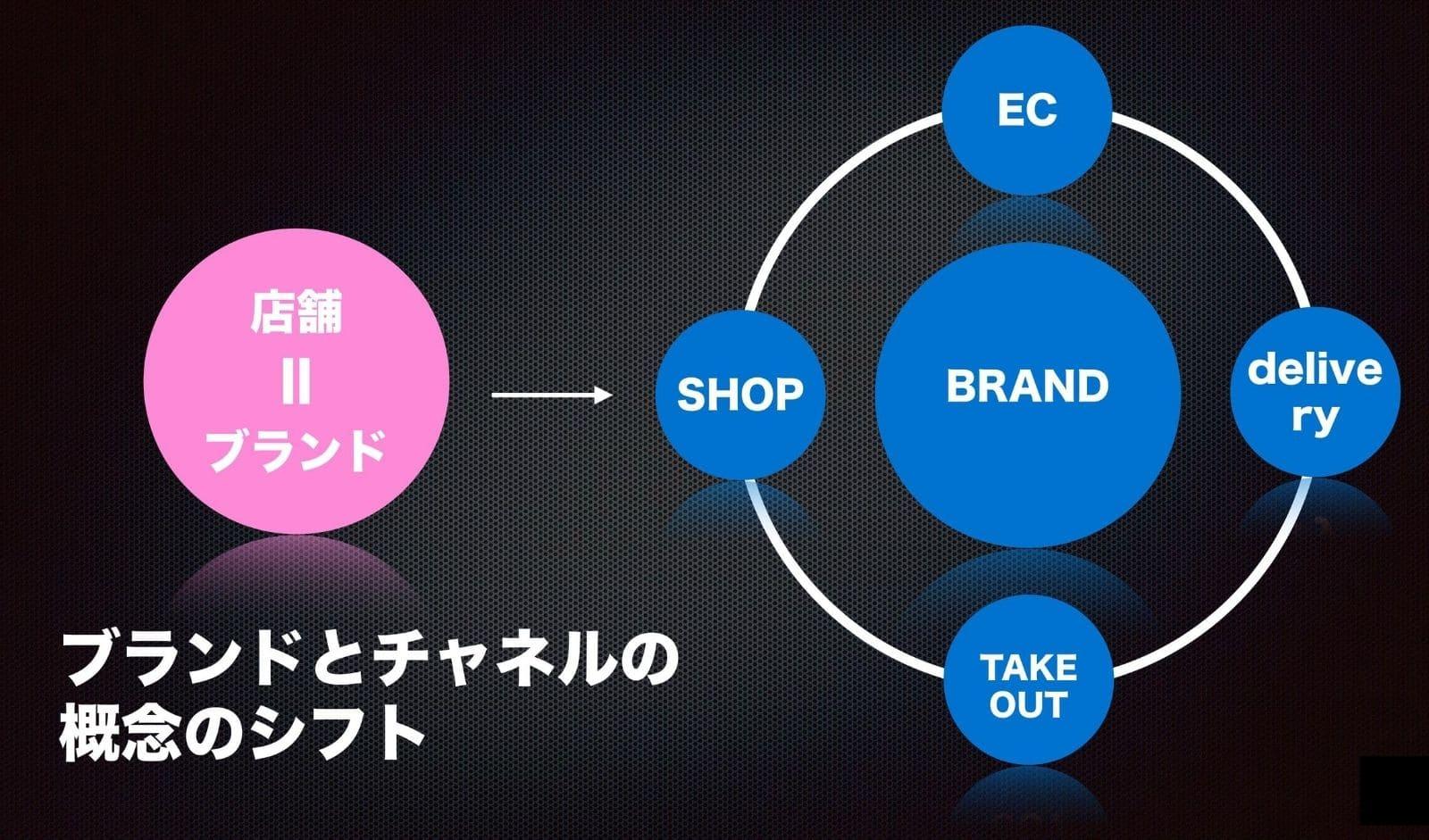 1年で大きく変わったブランドとチャネルのあり方