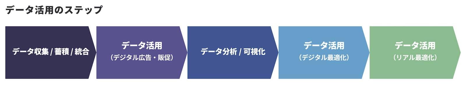 case-study-stripe-dx-mia-1_ データ活用のステップ