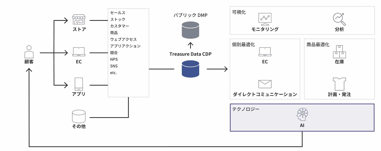 case-study-stripe-dx-mia-8-stripe_diagram