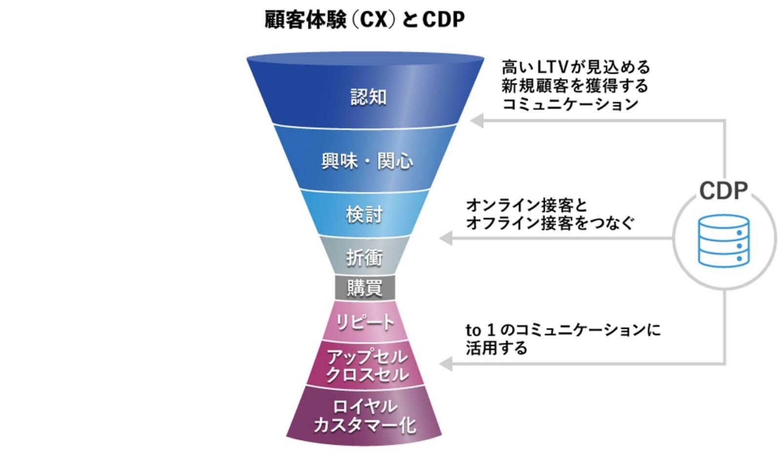 顧客体験とCDP