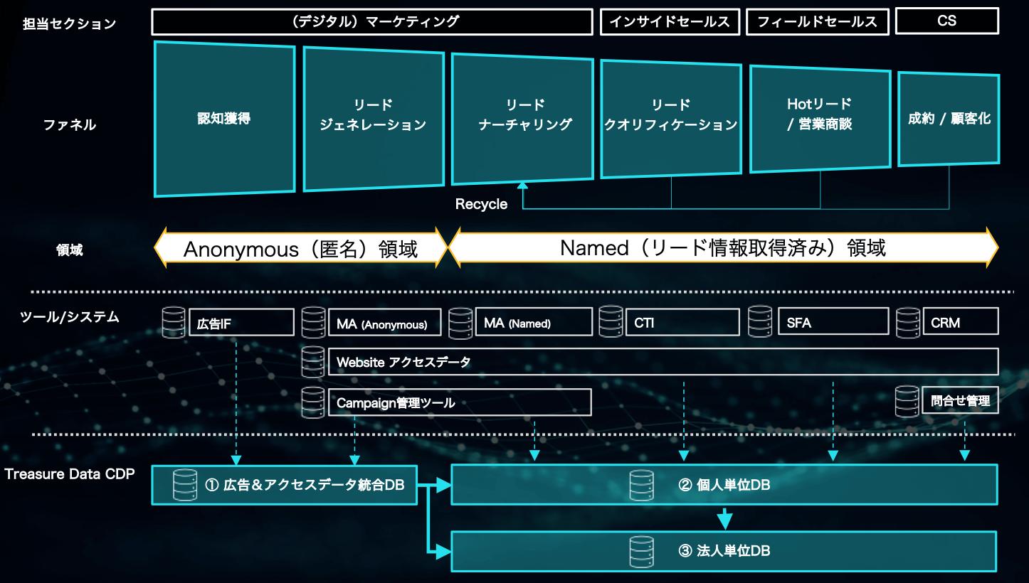 CDP内で構築される統合データ
