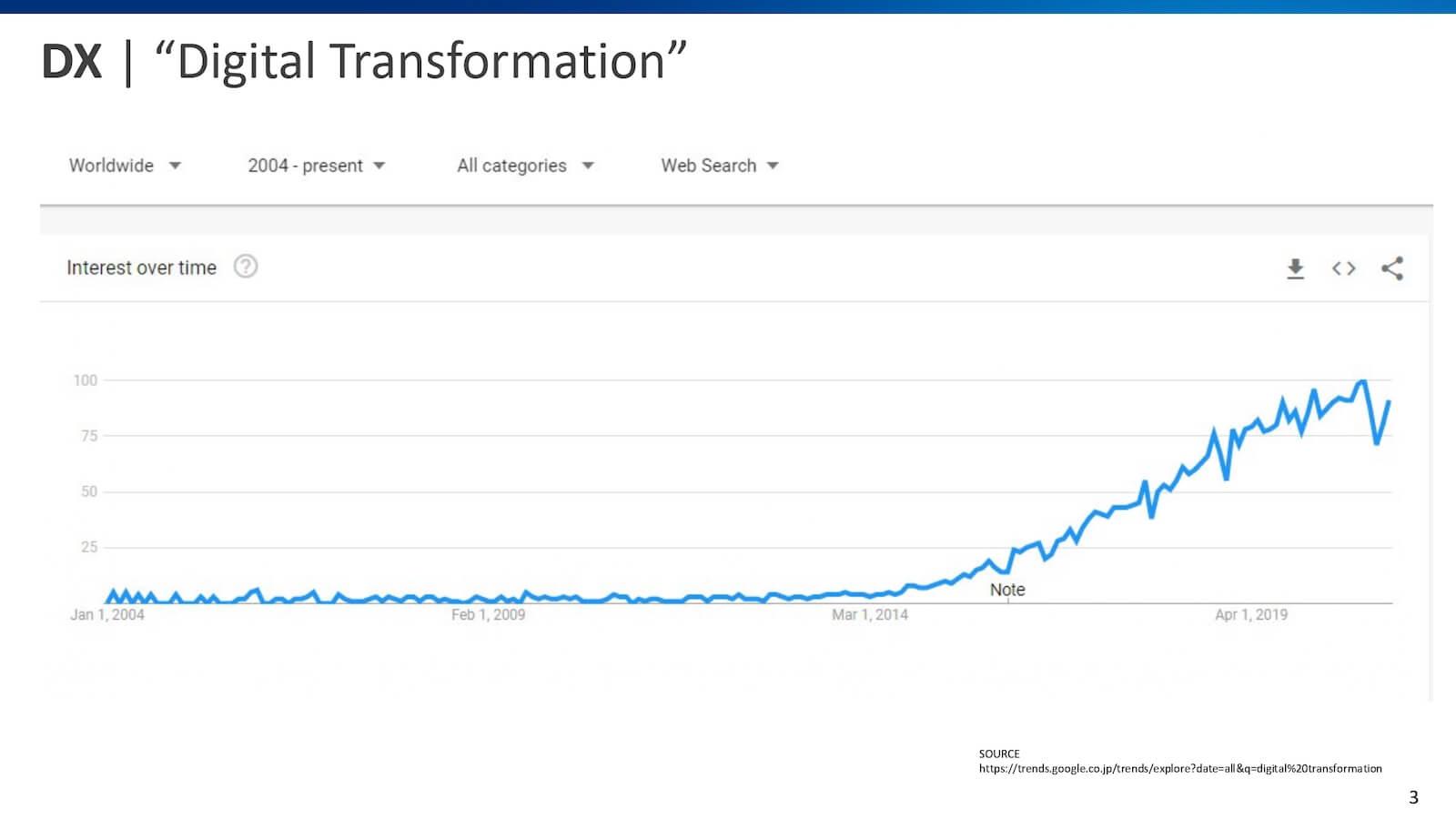 「Digital Transformation」の検索数推移