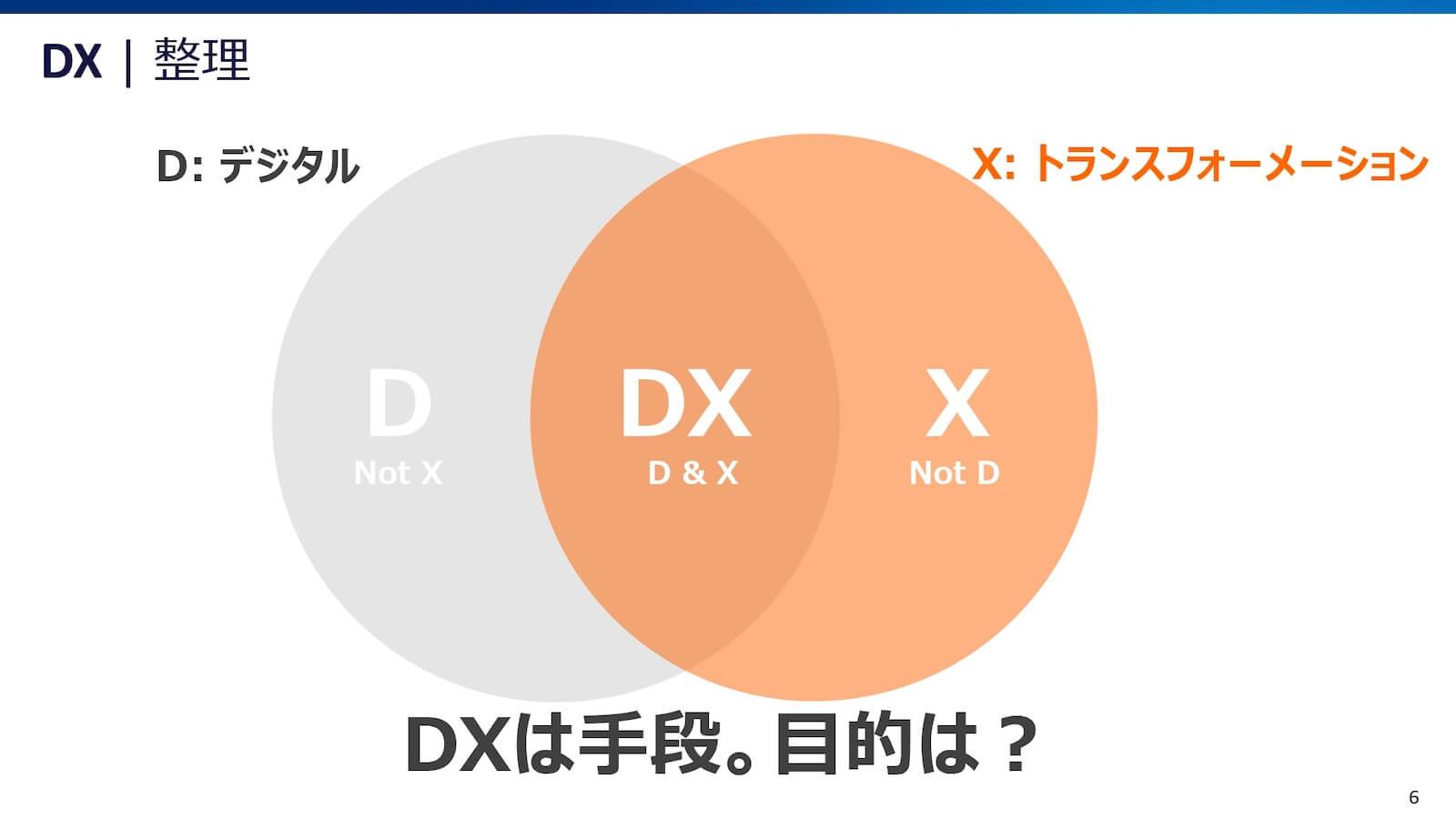 DXとは「デジタル」であり「トランスフォーメーション」であること