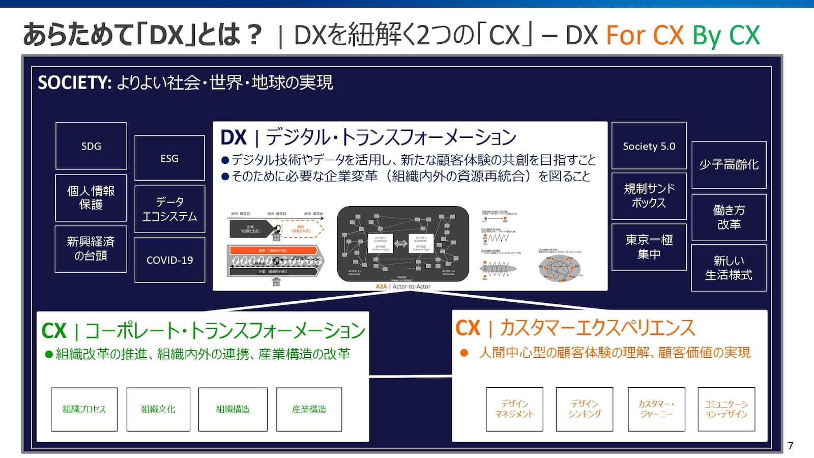 DXを紐解く2つの「CX」
