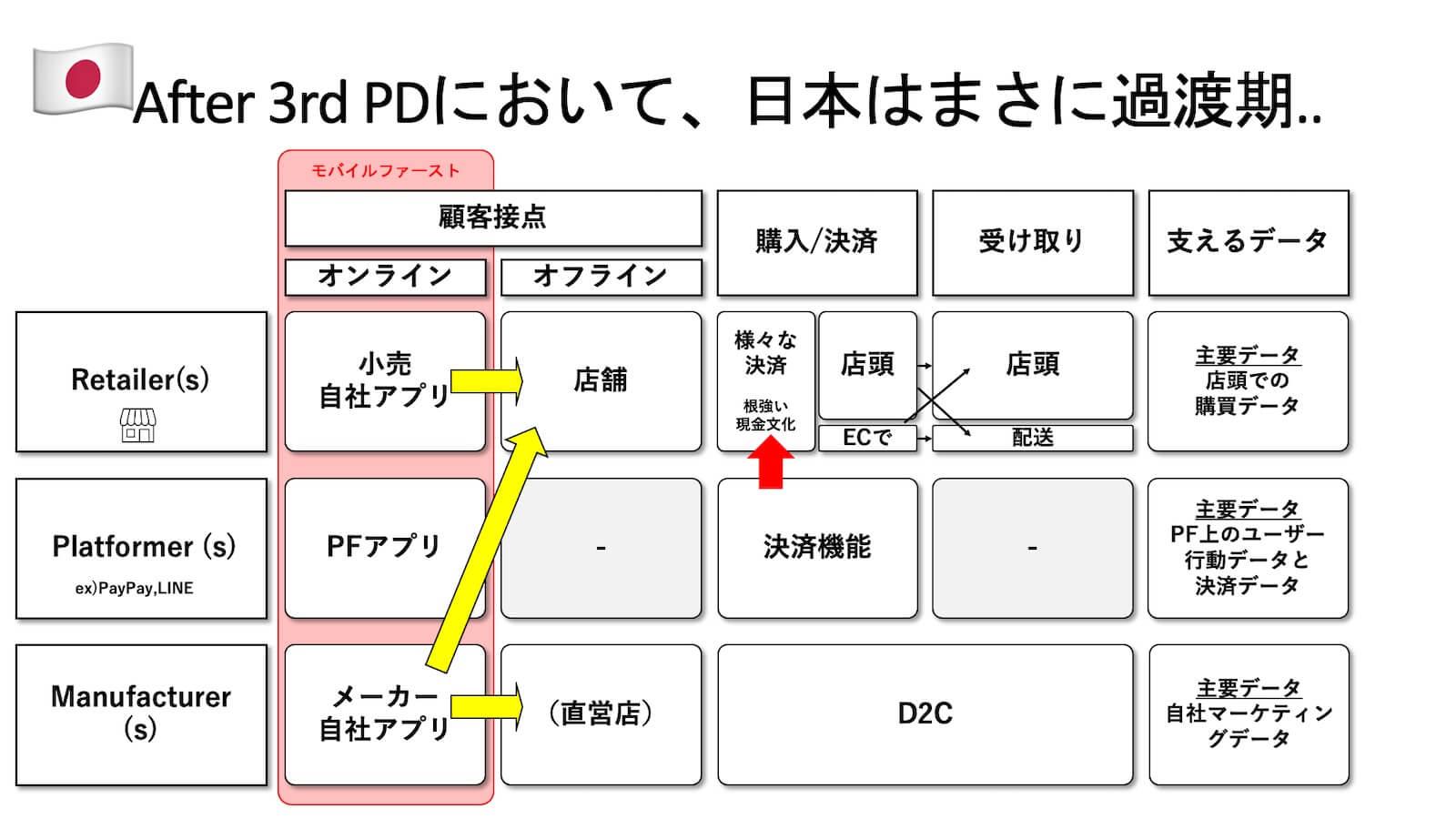 日本の場合:After 3rd Partydataにおいて過渡期