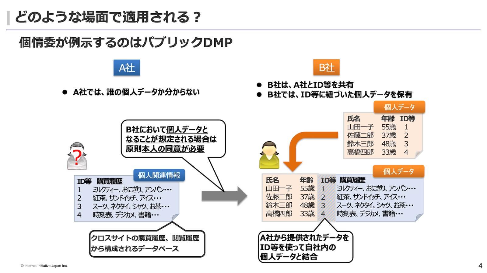 個人関連情報の第三者提供規制が適用される場面