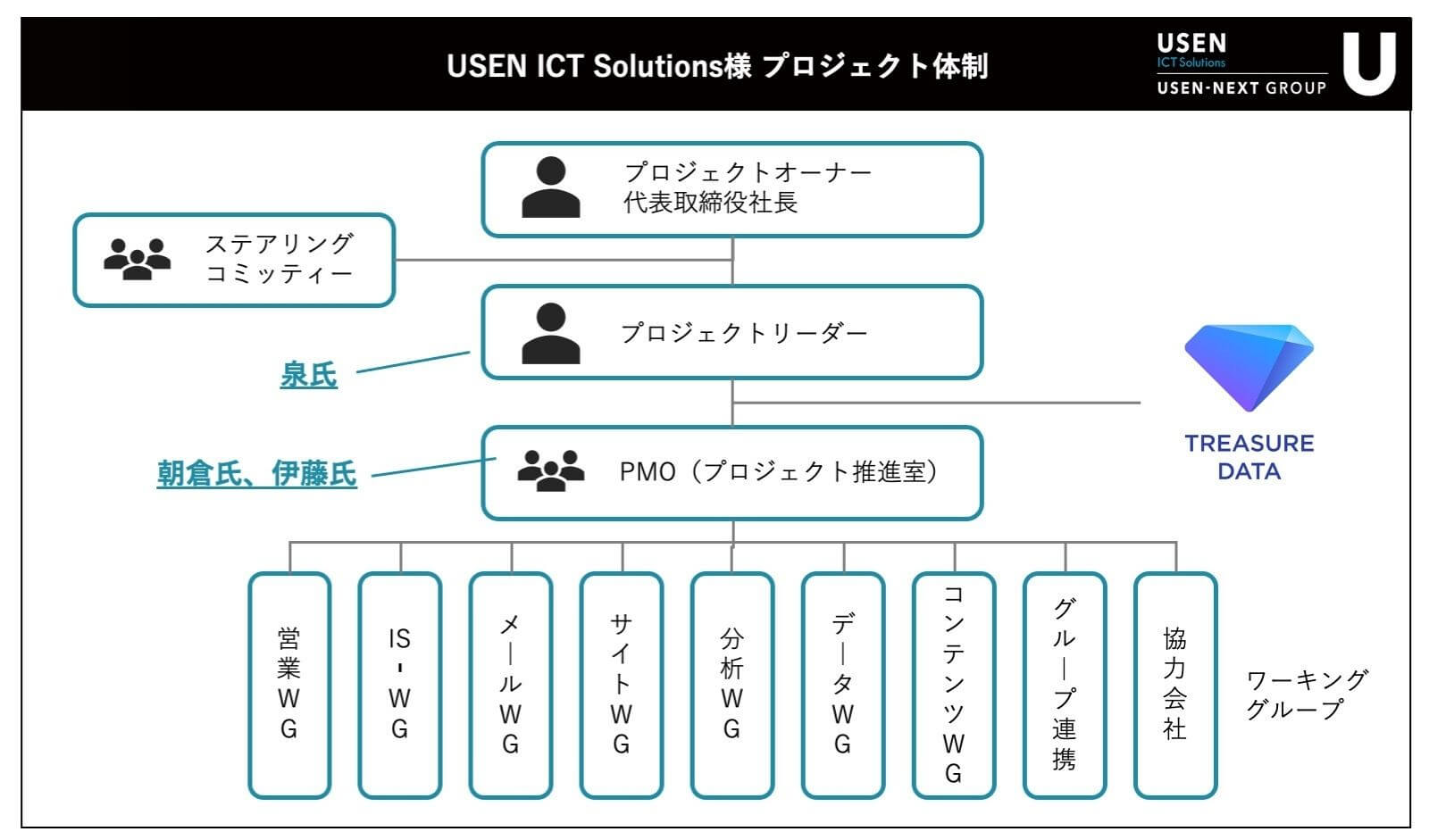 USEN ICT Solutions様プロジェクト体制