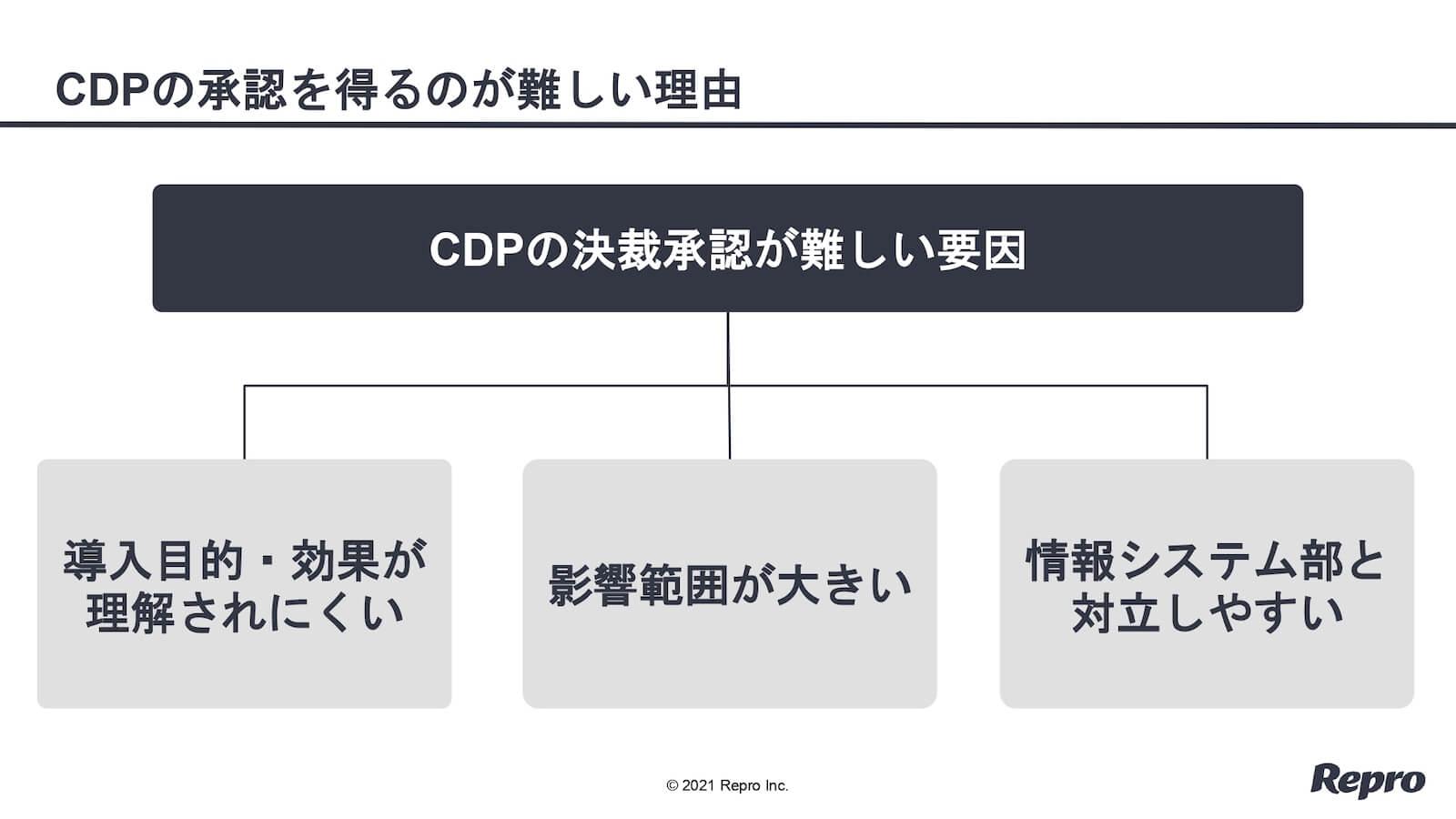 CDPの決裁承認が難しい3つの理由