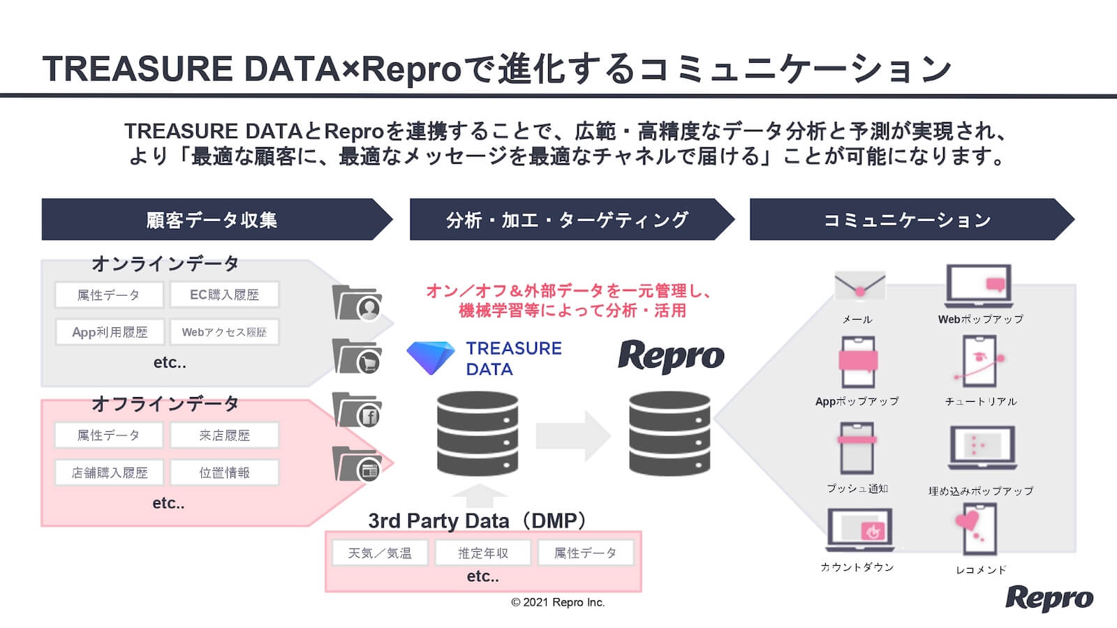 トレジャーデータとReproの取り組み紹介