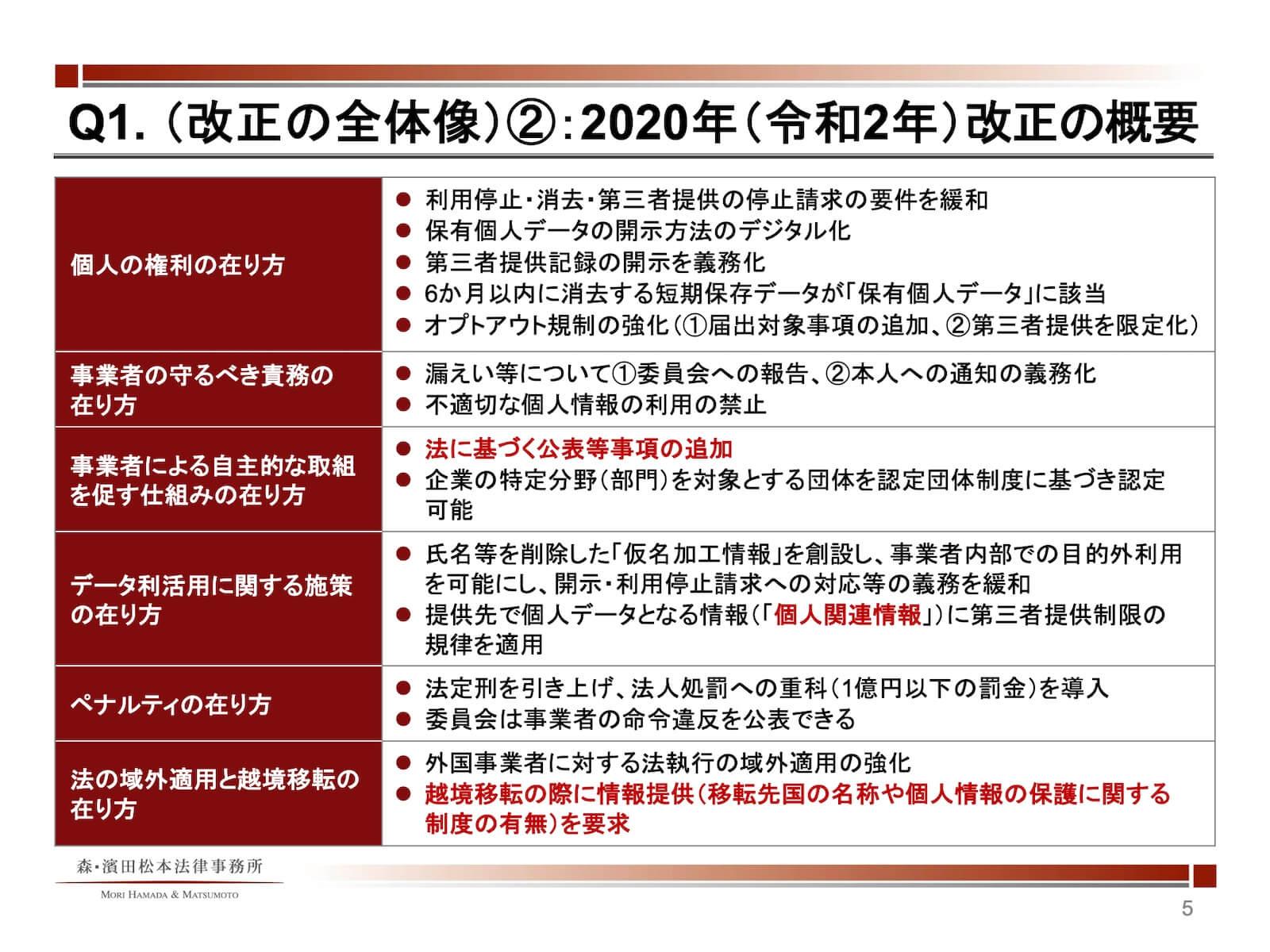 2020年改正の概要