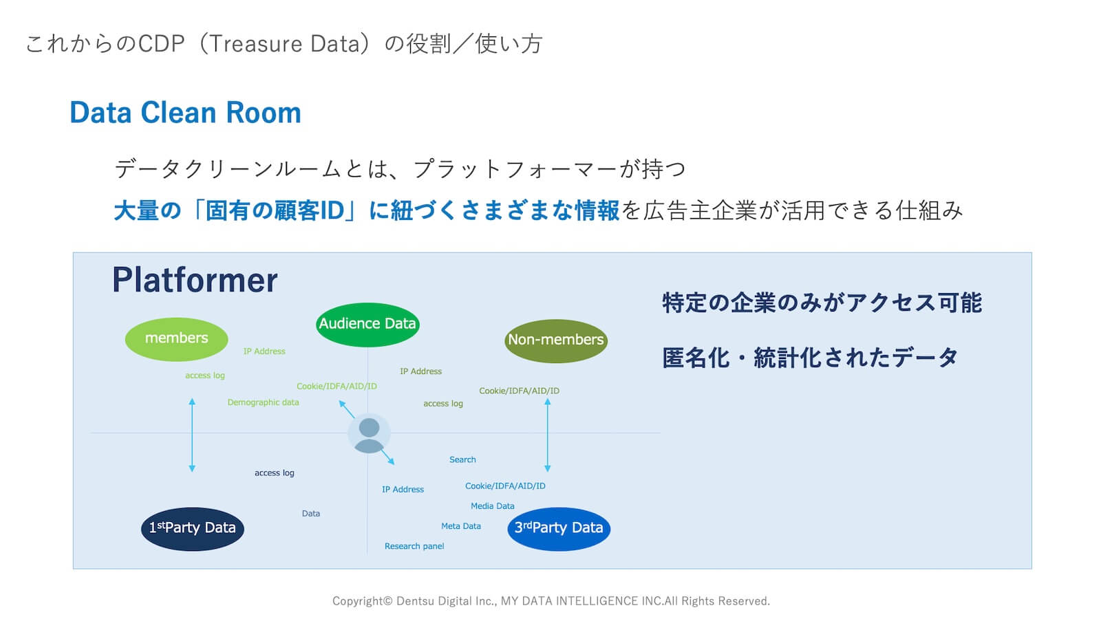 Data Clean Room