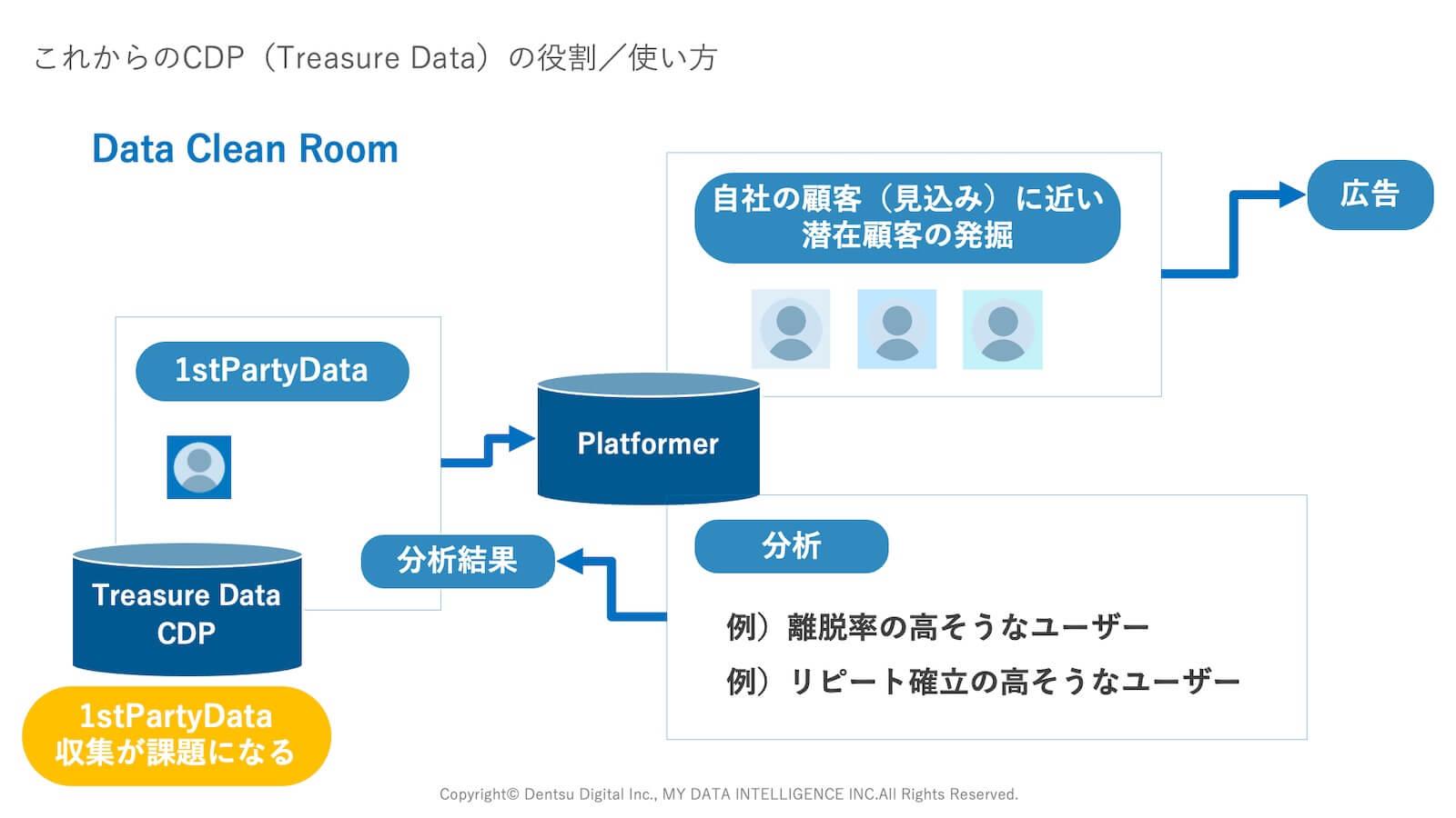Treasure Data CDPとData Clean Room