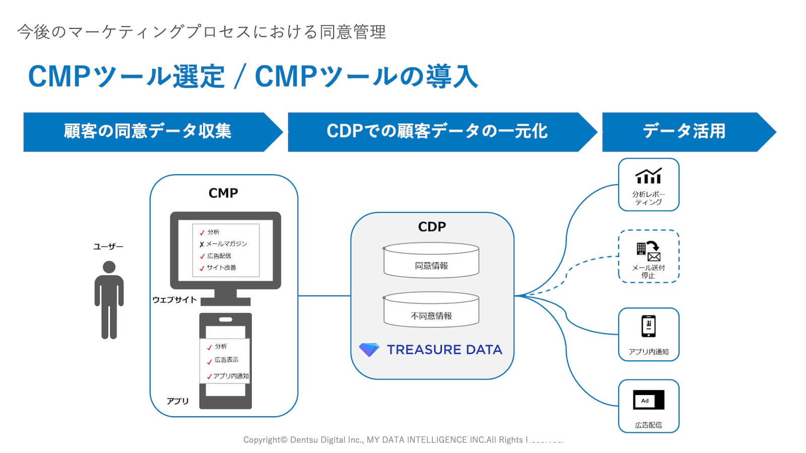 CMPツール選定/CMPツールの導入