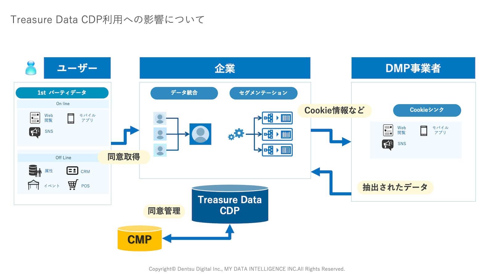 Treasure Data CDPとCMP