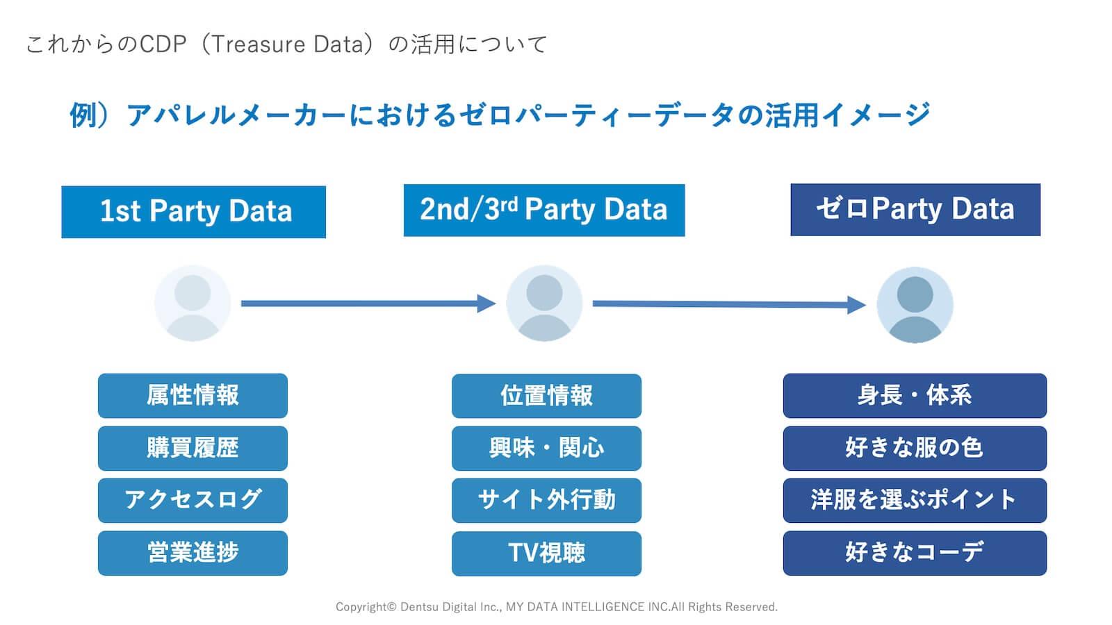 アパレルメーカーにおけるゼロパーティデータの活用イメージ