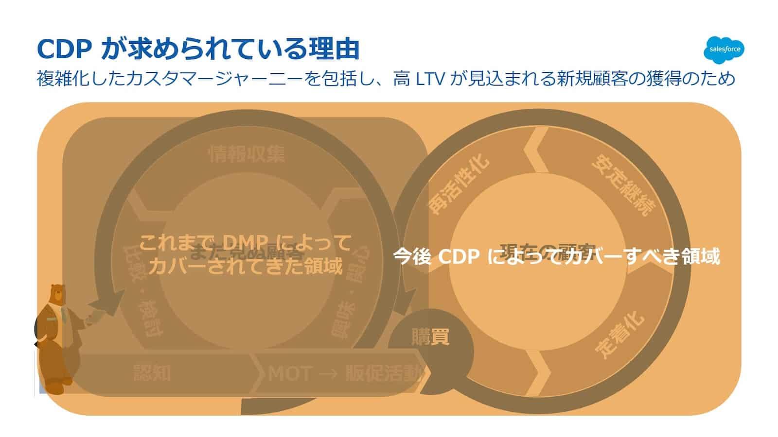 CDPが求められている理由