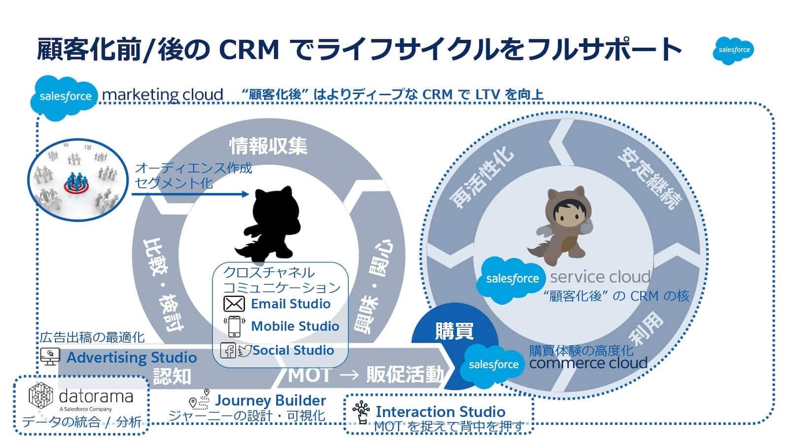 顧客化前後のCRMでライフサイクルをフルサポート