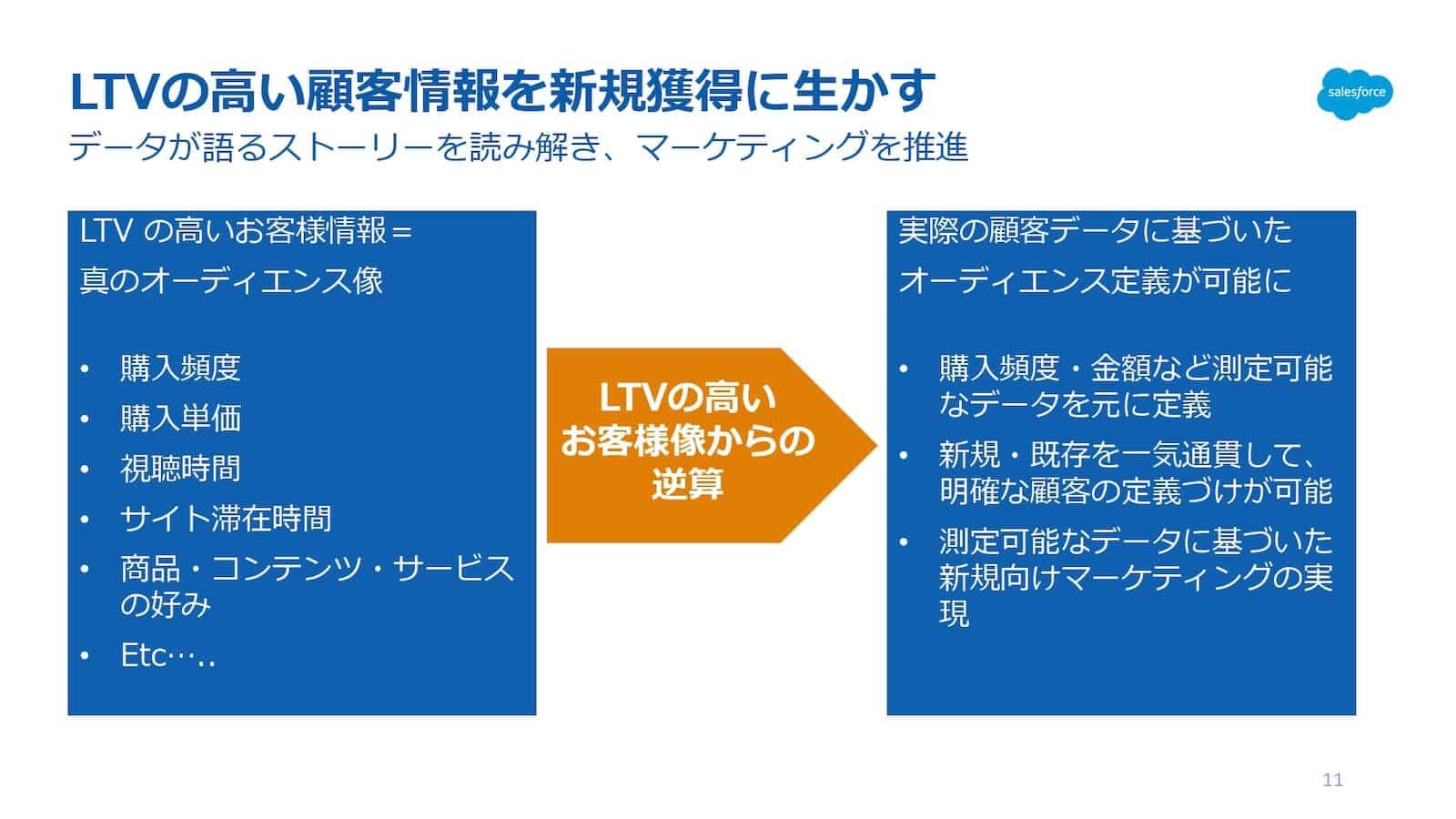 LTVが高い顧客情報を新規獲得に生かす