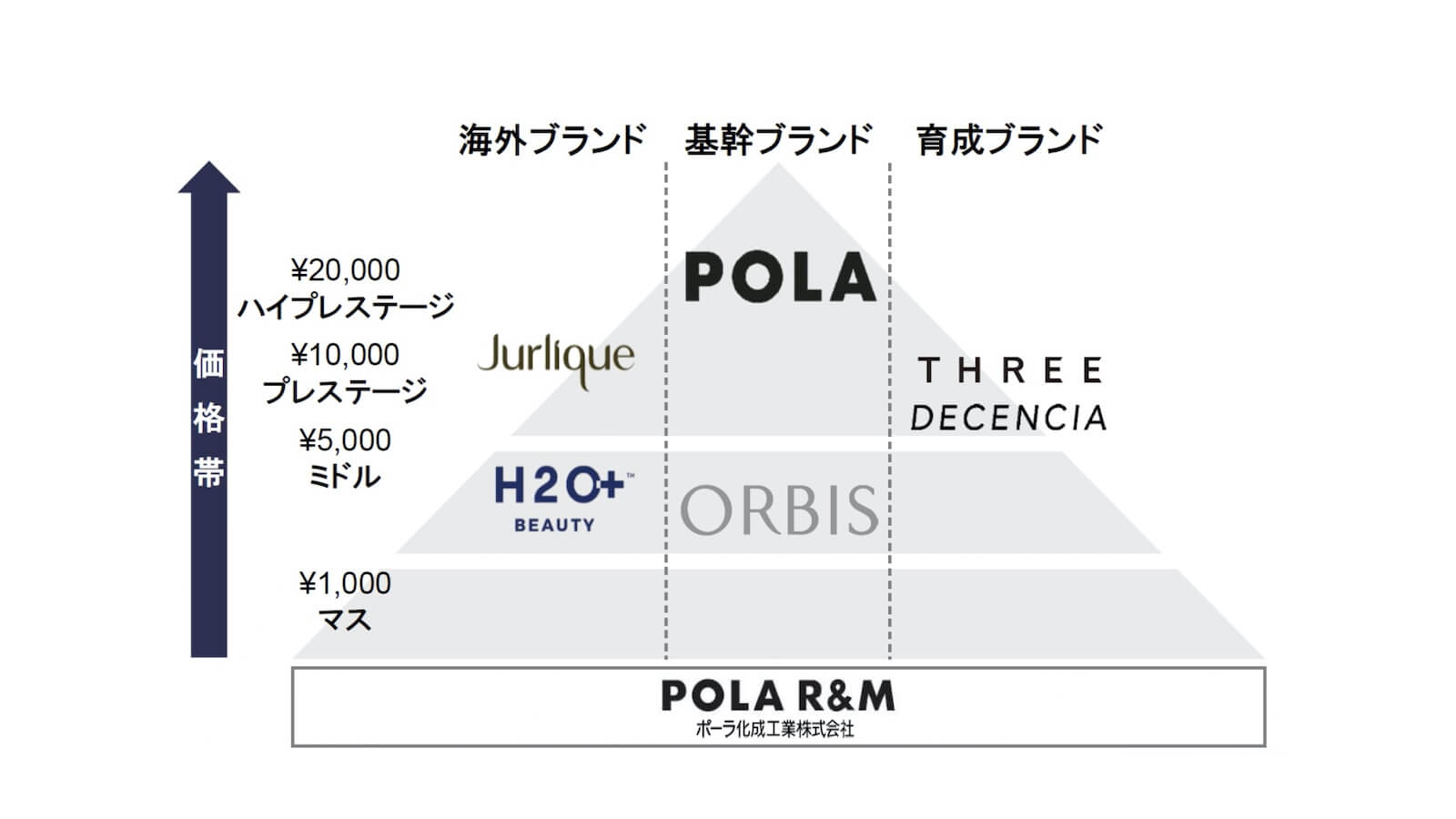 ポーラにおけるBtoC販売体制図