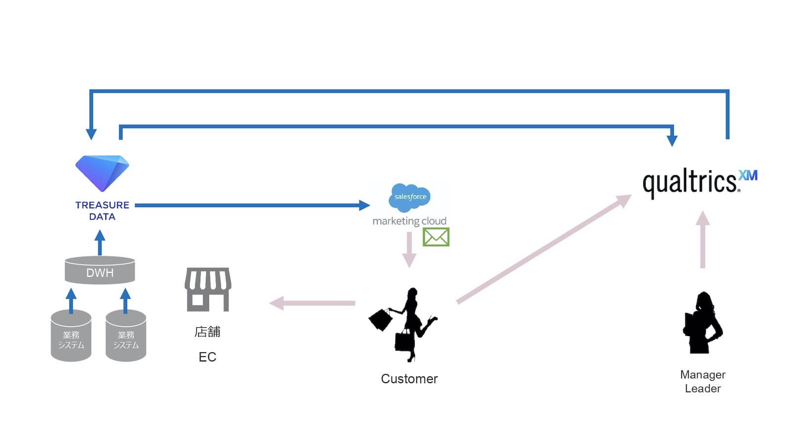 アンケート分析・改善するためのTreasure Data CDPデータ連携活用イメージ図