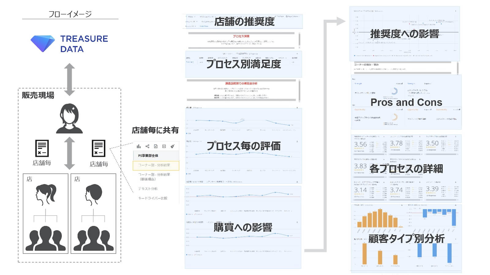 Treasure Data CDP活用フローイメージ図