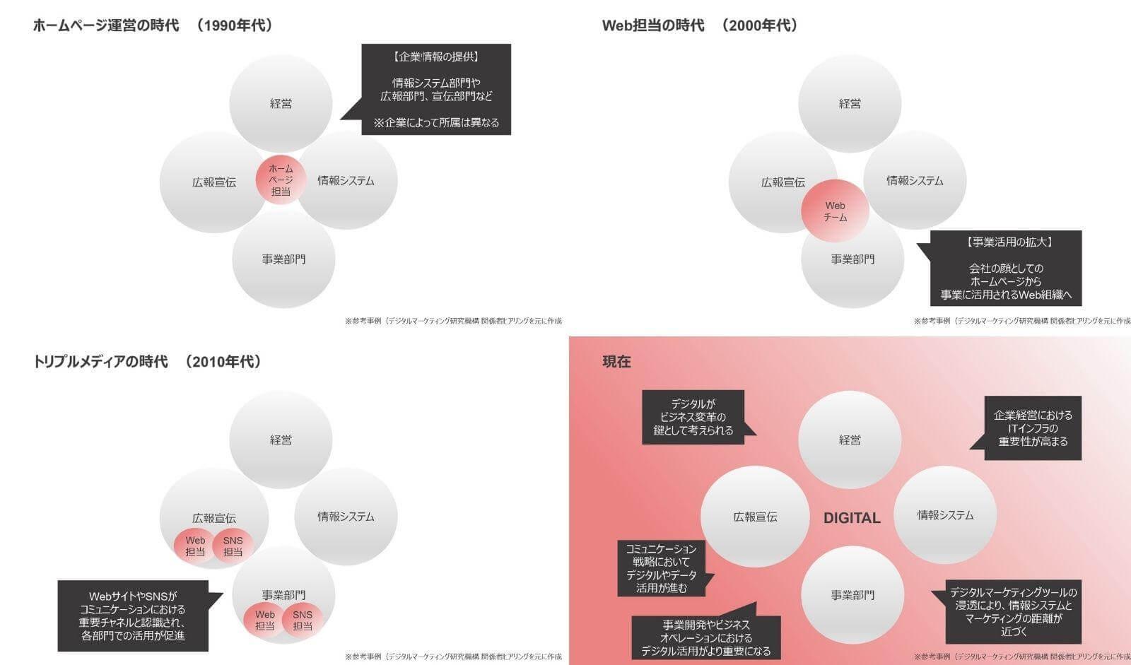 組織とデジタル担当者の役割変遷(MKTG領域)