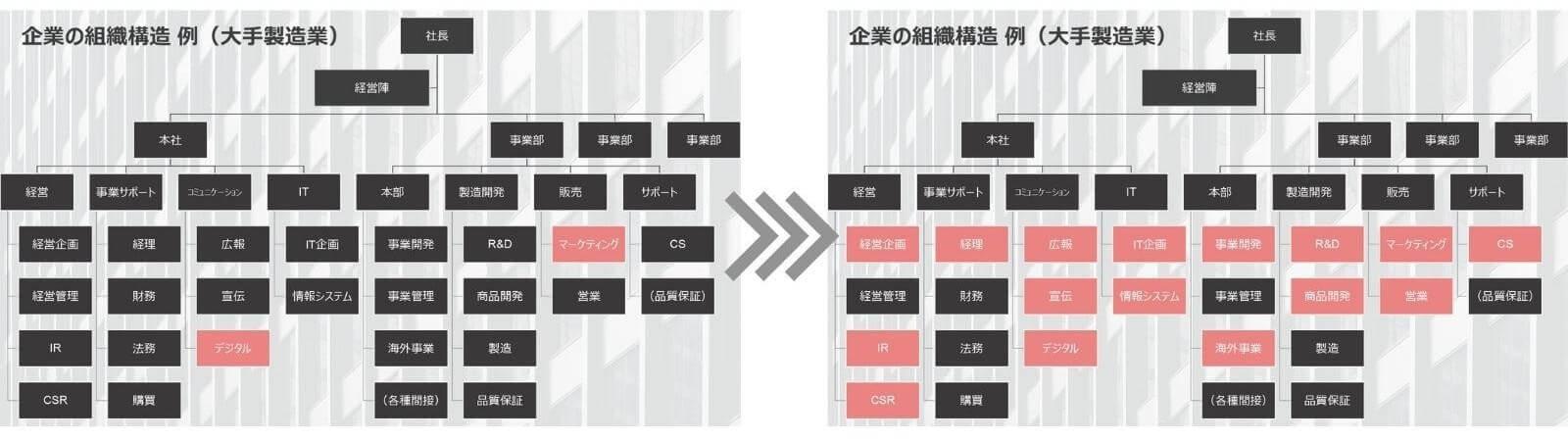 企業の組織構造 例(大手製造業)