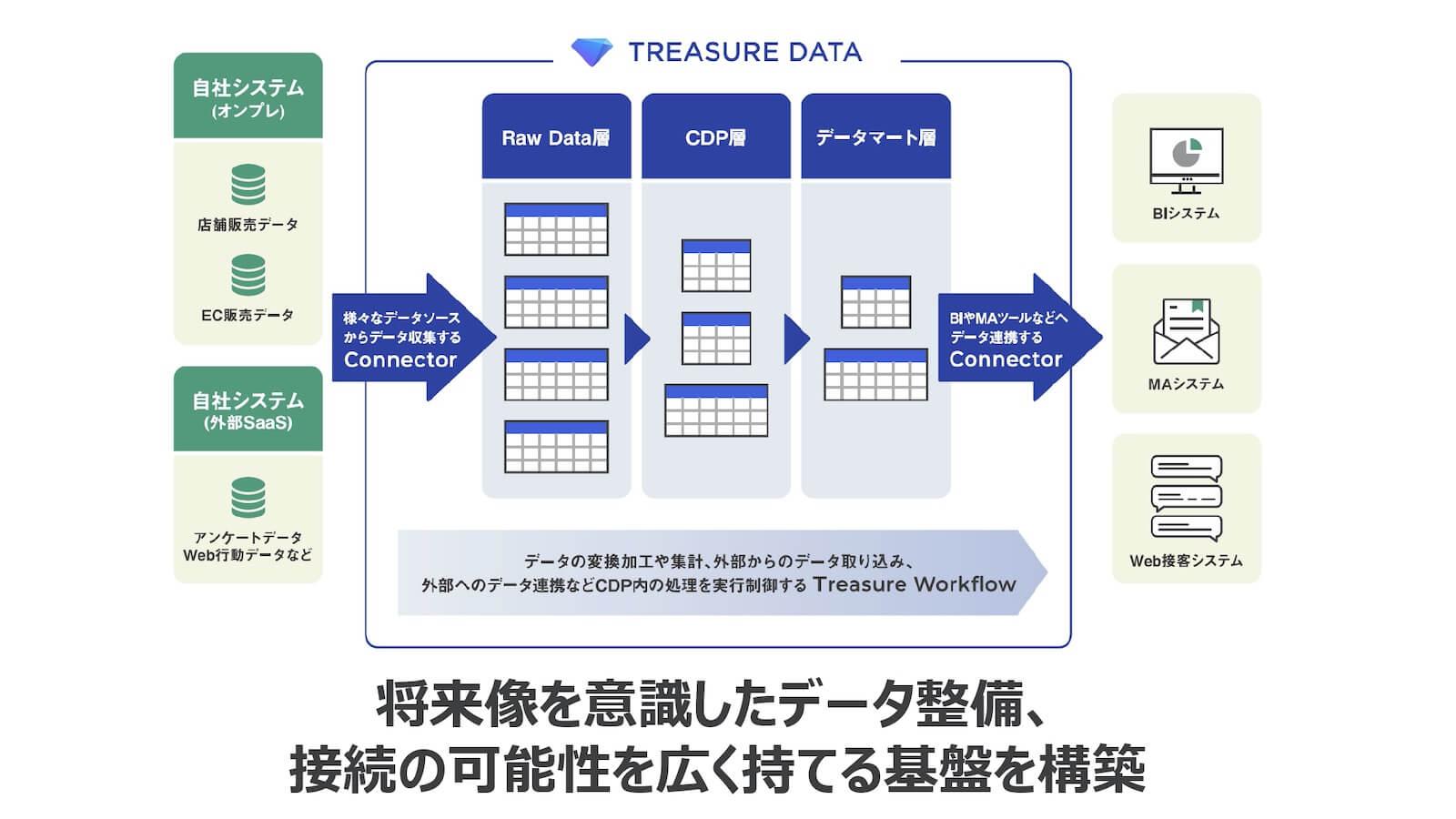 Treasure Data CDP使用イメージ図