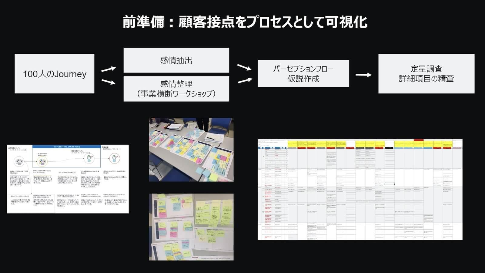 前準備:顧客接点をプロセスとして可視化