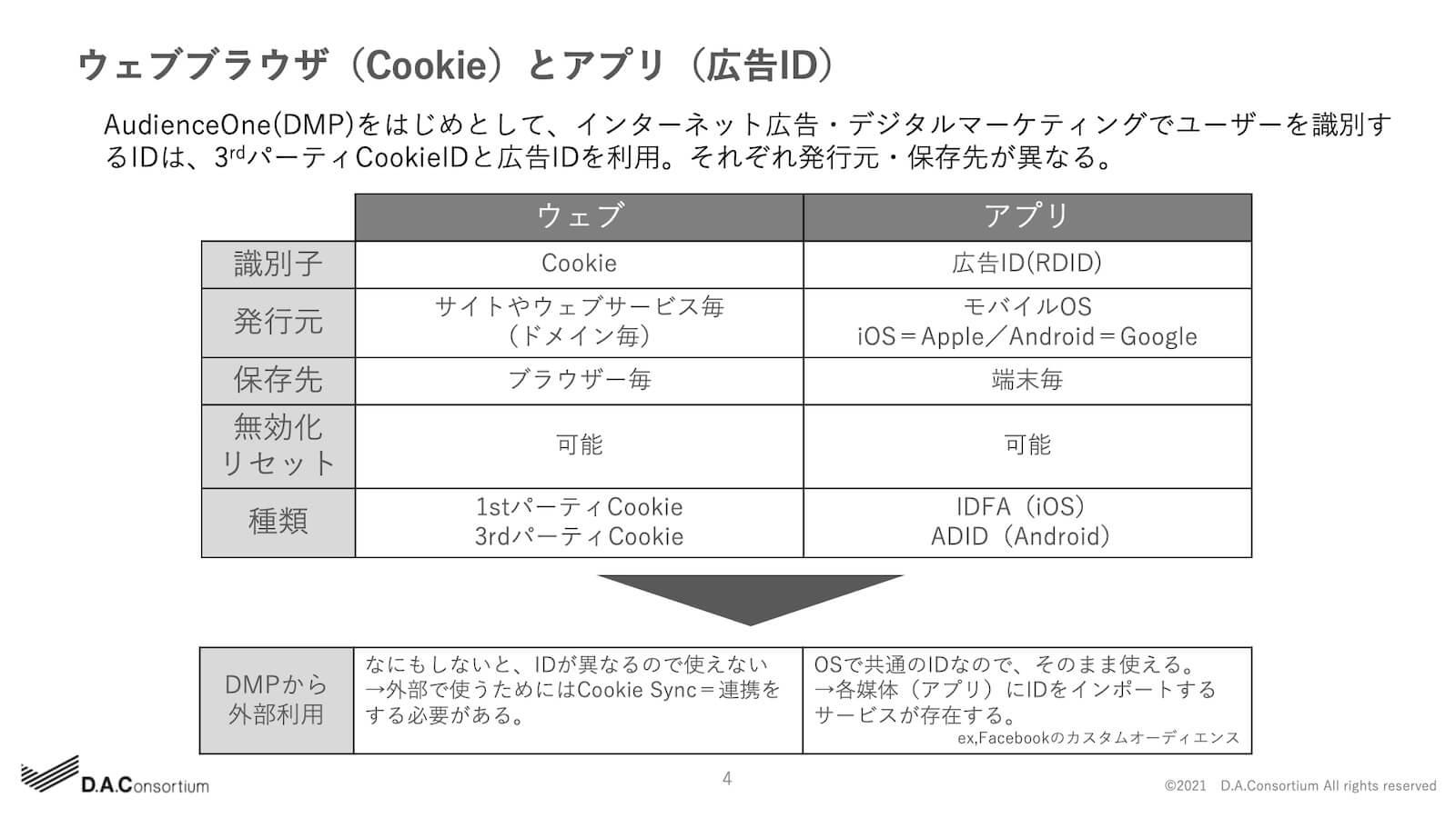 ウェブブラウザ(Cookie)とアプリ(広告ID)