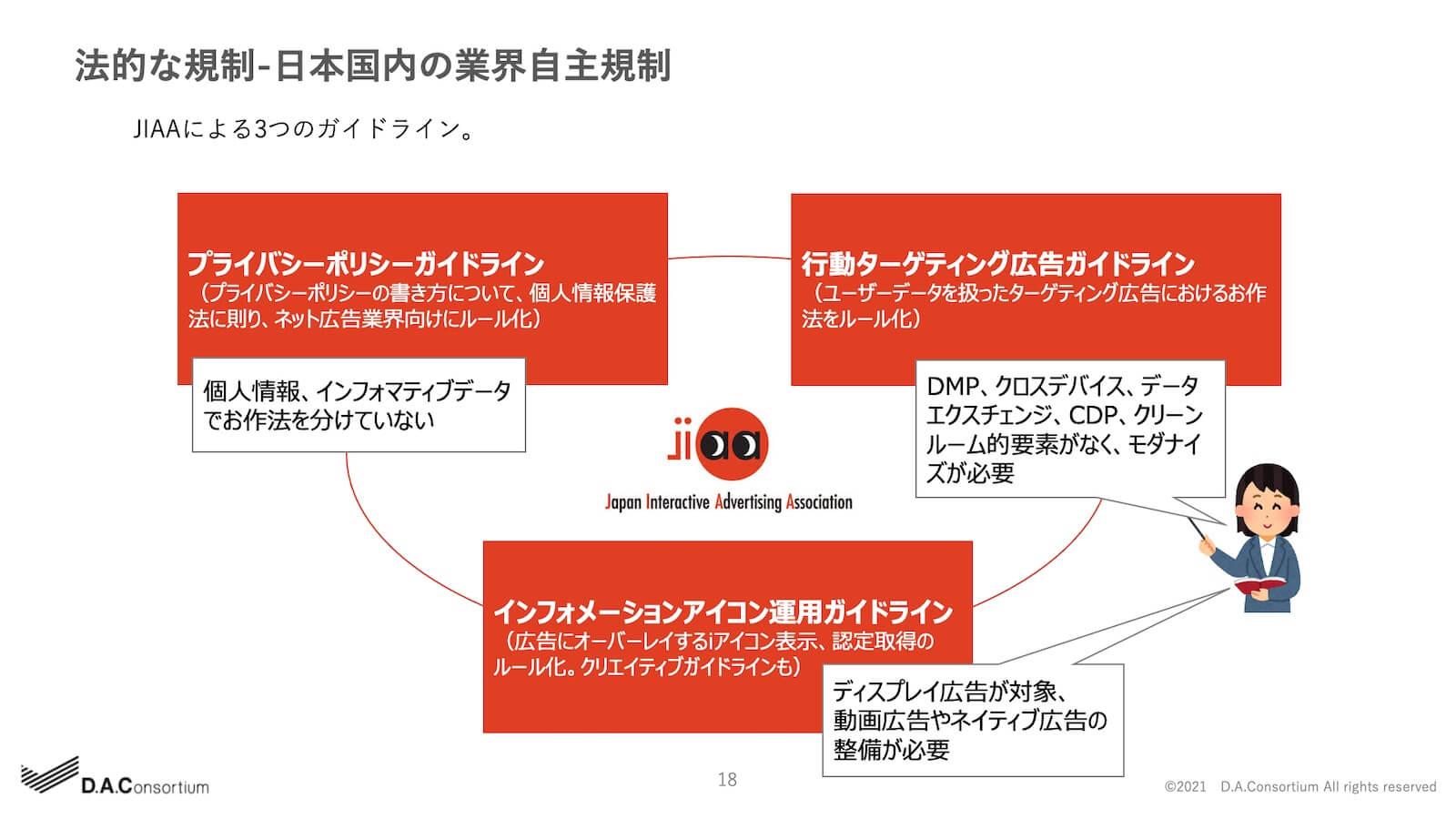 法的な規制-日本国内の業界自主規制