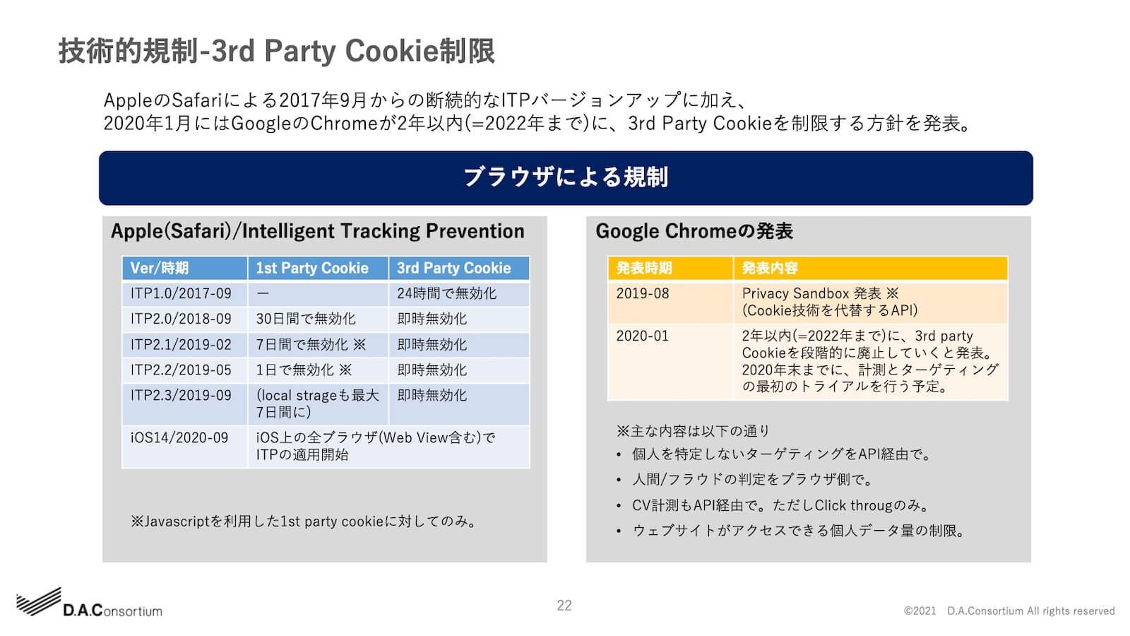 技術的規制-3rd Party Cookie制限
