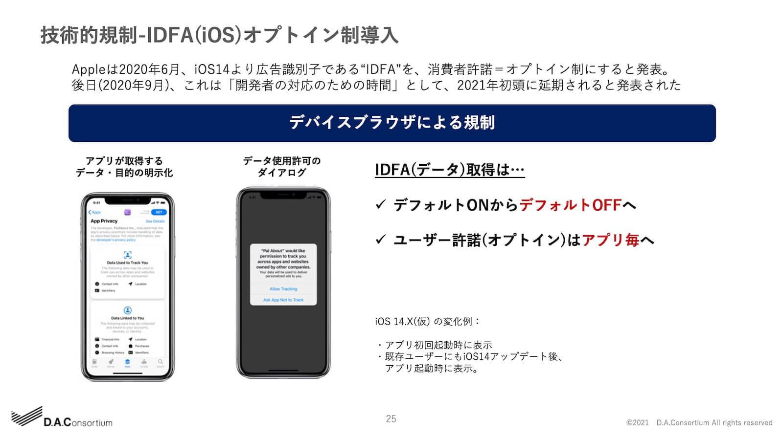 技術的規制-IDFA(iOS)オプトイン制導入