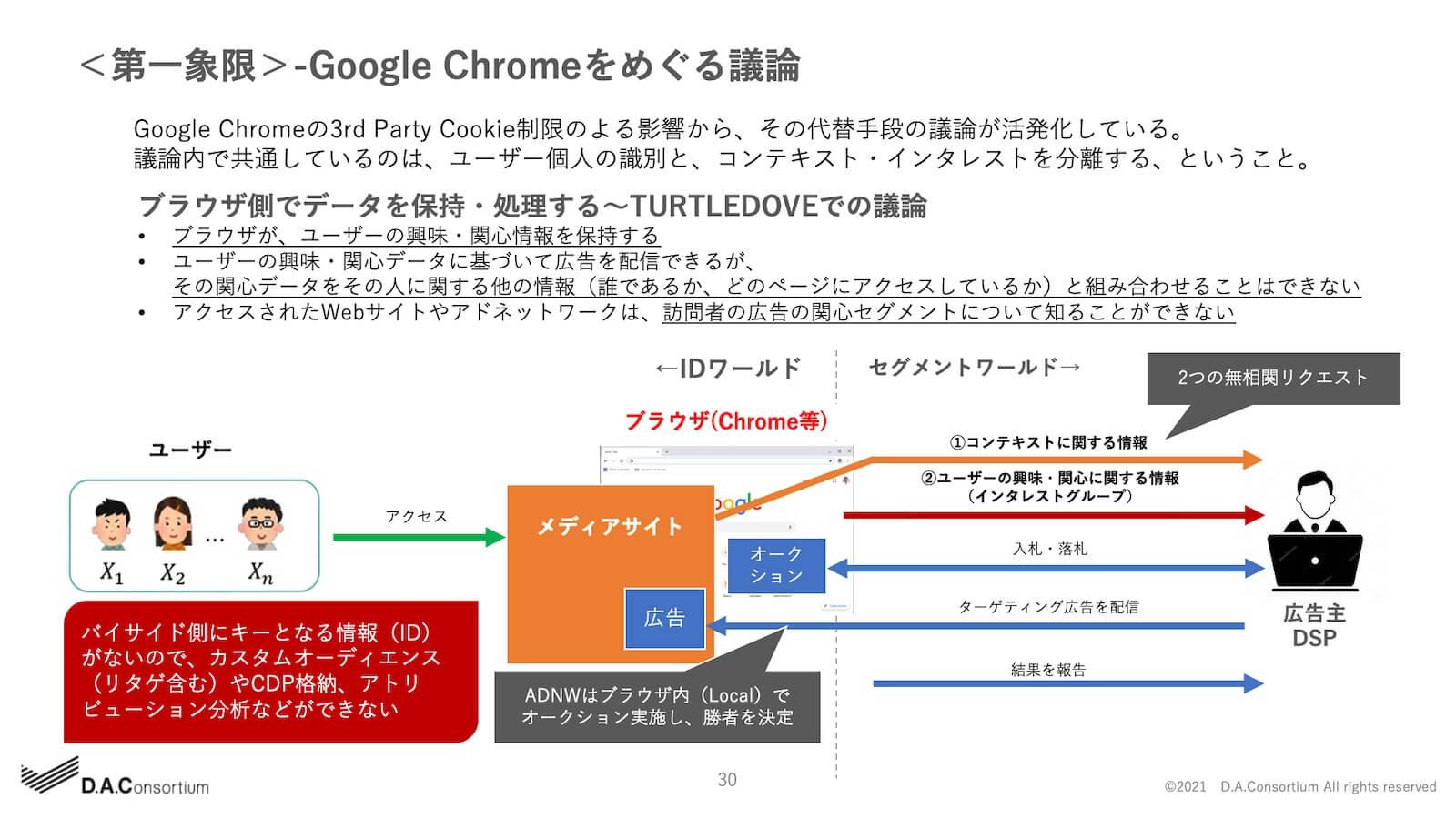 -Google Chromeをめぐる議論