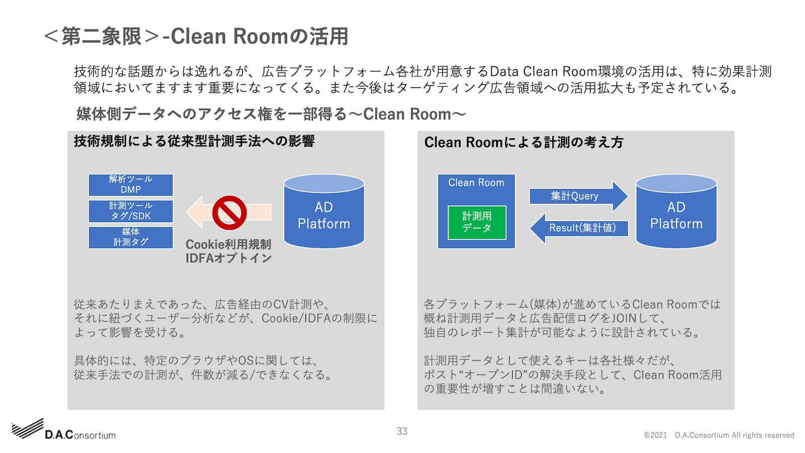 -Clean Roomの活用