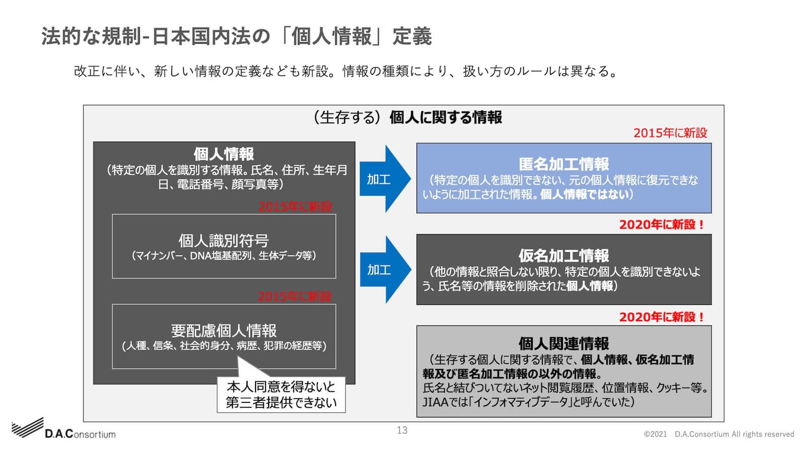 法的な規制-日本国内法の「個人情報」定義