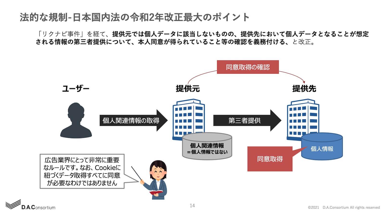 法的な規制-日本国内法の令和2年改正最大のポイント