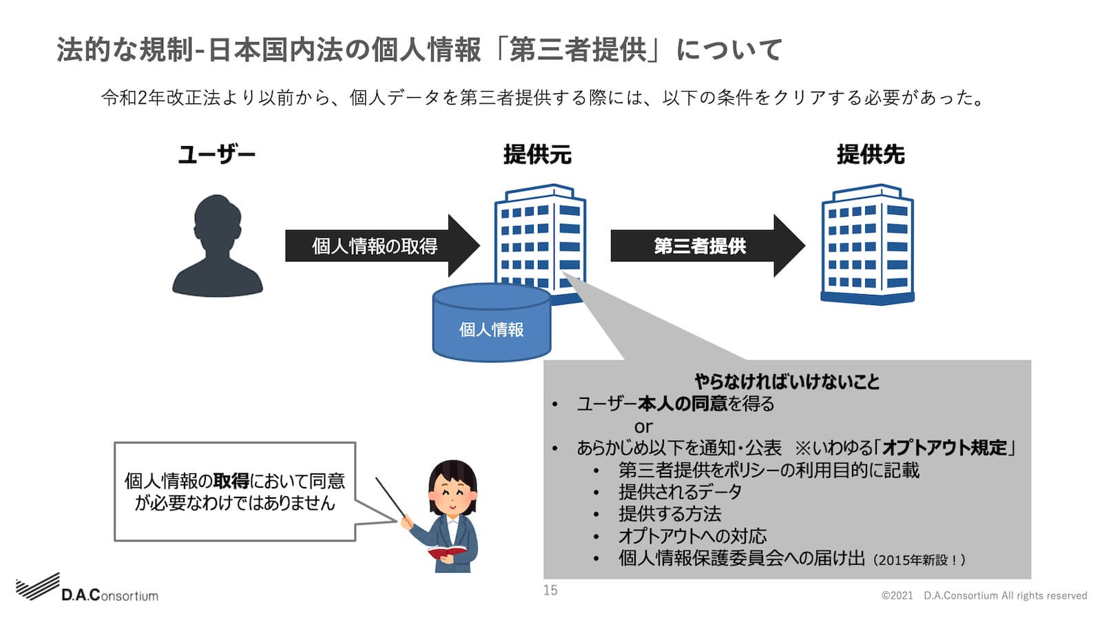 法的な規制-日本国内法の個人情報「第三者提供」について