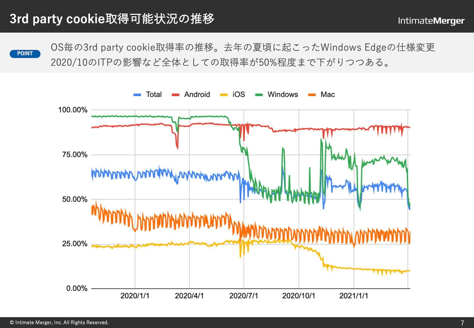 3rd party cookie取得状況の推移
