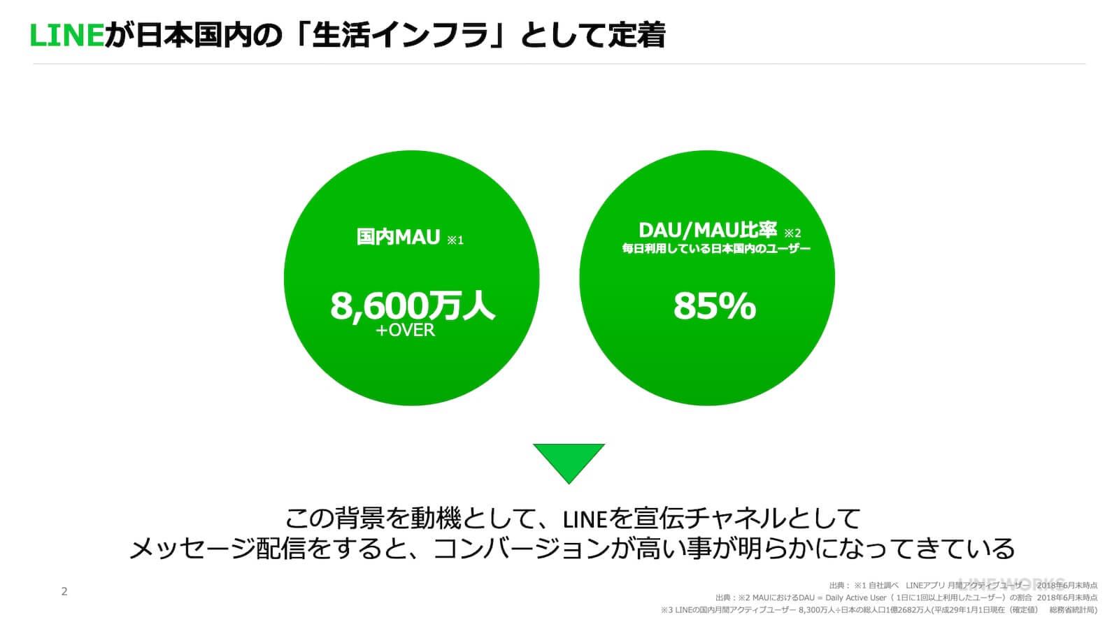LINEが日本国内の「生活インフラ」として定着