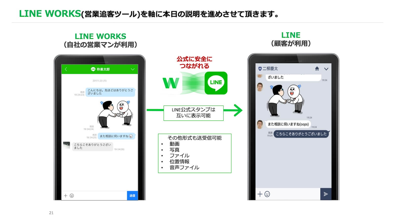 LINE WORKSの説明