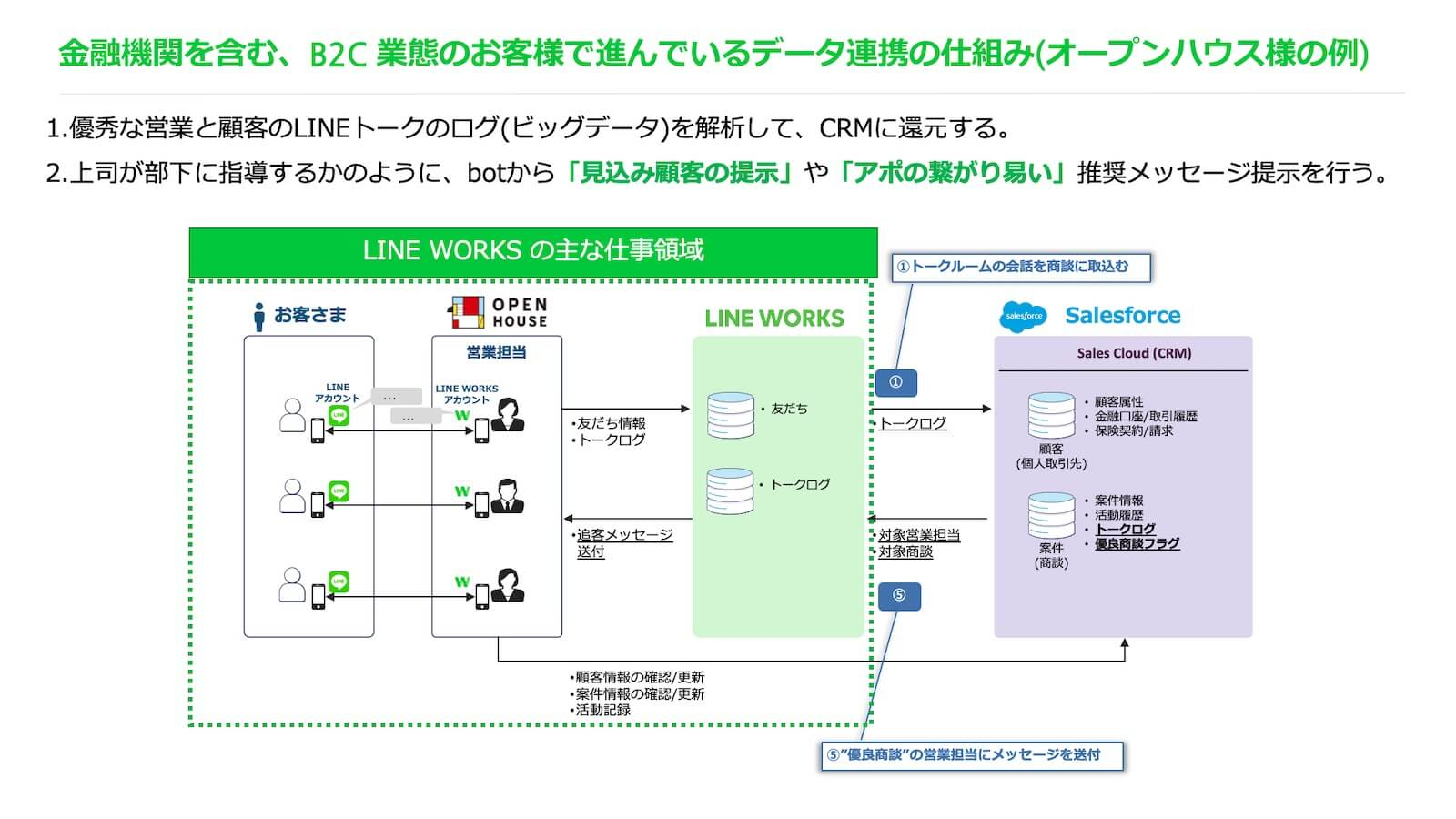 LINE WORKSの活用事例・3(オープンハウス)