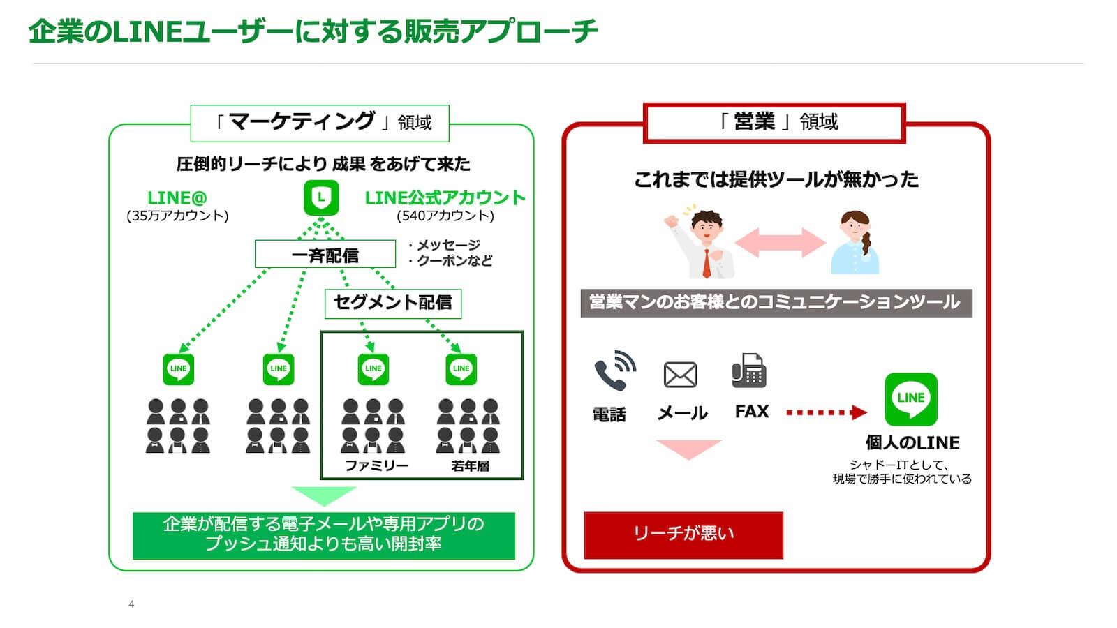 起業のLINEユーザーに対する販売アプローチ