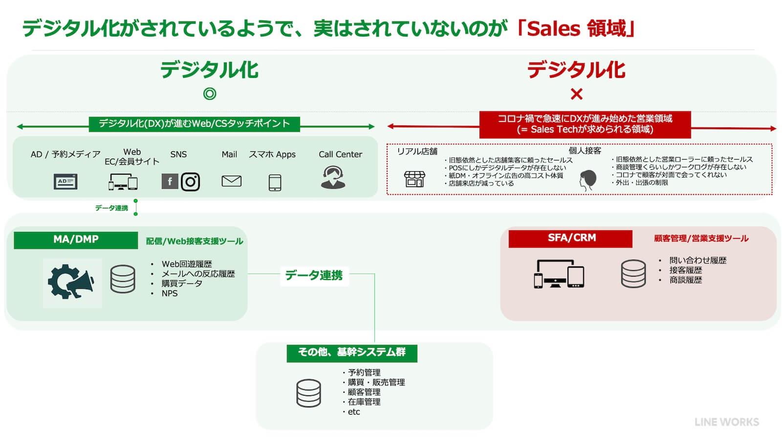 デジタル化がされてるようで、実はされていないのが「Sales 領域」