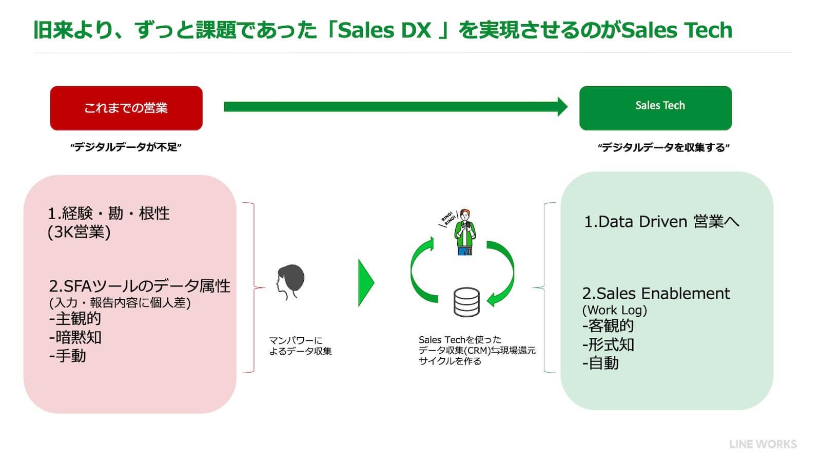 旧来より、ずっと課題であった「Sales DX」を実現させるのがSales Tech