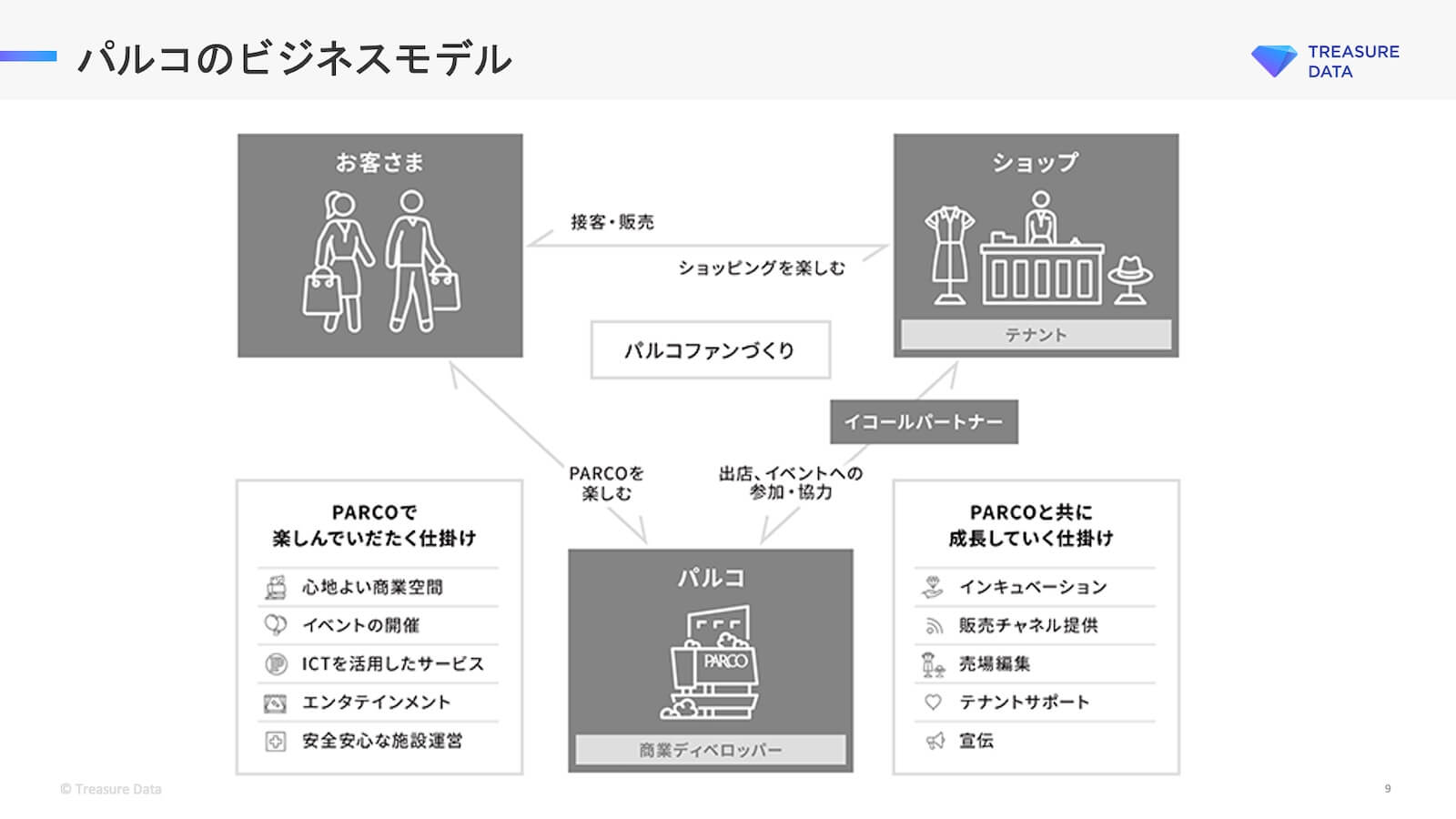 パルコのビジネスモデル