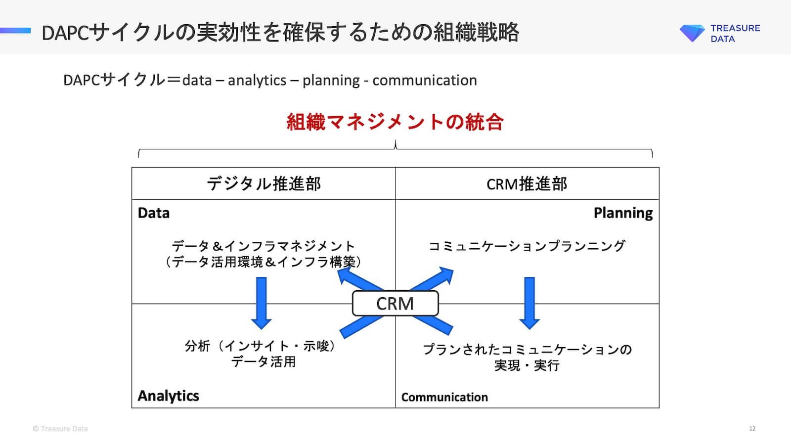 DAPCサイクルの実効性を保持するための組織戦略